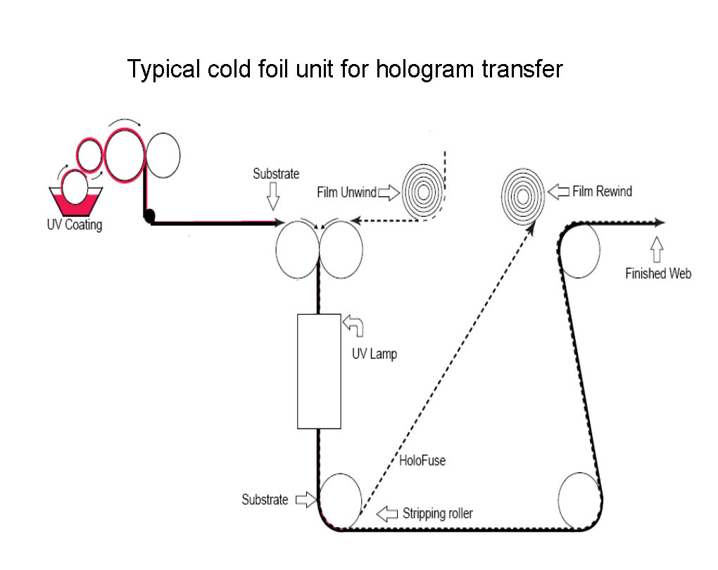 hologram-transfer-process1